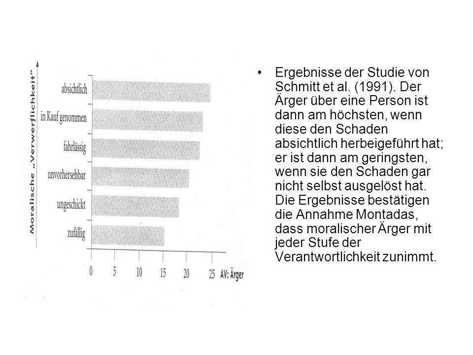 Ergebnisse der Studie von Schmitt et al. (1991). Der Ärger über eine Person ist dann am höchsten, wenn diese den Schaden absichtlich herbeigeführt hat