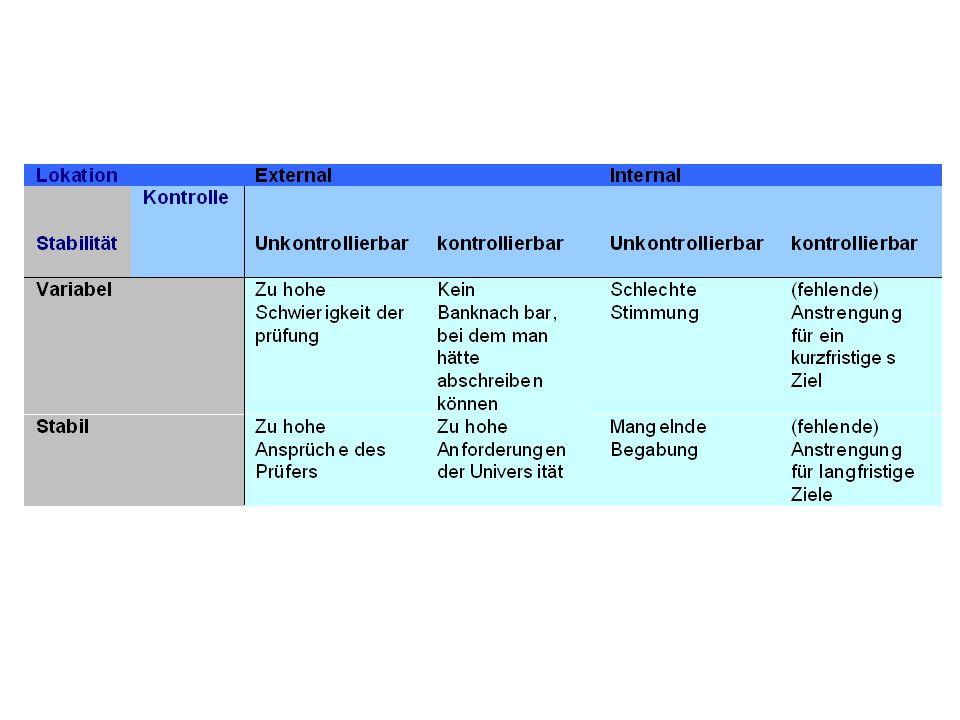 Ergebnisse der Studie von Schmitt et al.(1991).