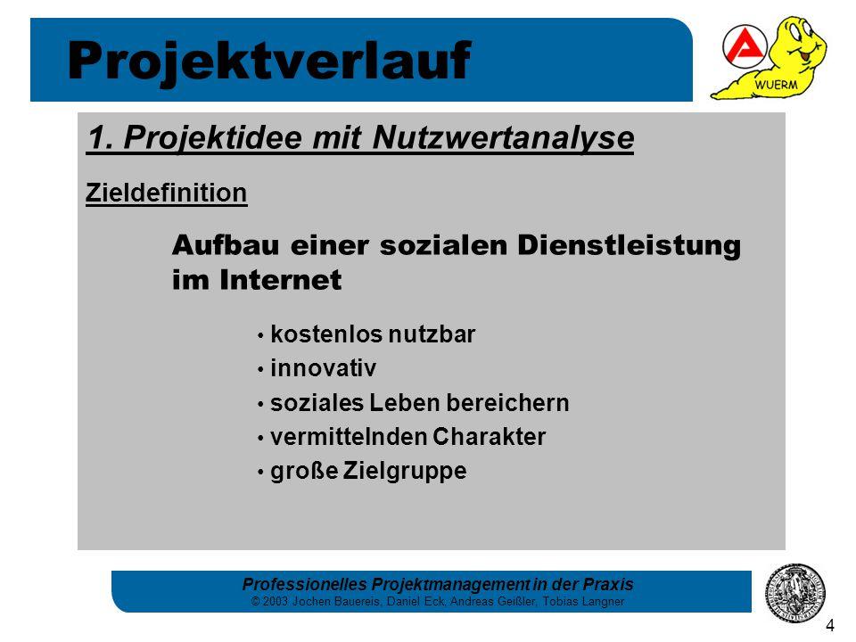 Professionelles Projektmanagement in der Praxis © 2003 Jochen Bauereis, Daniel Eck, Andreas Geißler, Tobias Langner 4 1. Projektidee mit Nutzwertanaly