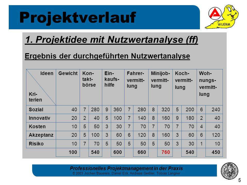 Professionelles Projektmanagement in der Praxis © 2003 Jochen Bauereis, Daniel Eck, Andreas Geißler, Tobias Langner 5 1. Projektidee mit Nutzwertanaly