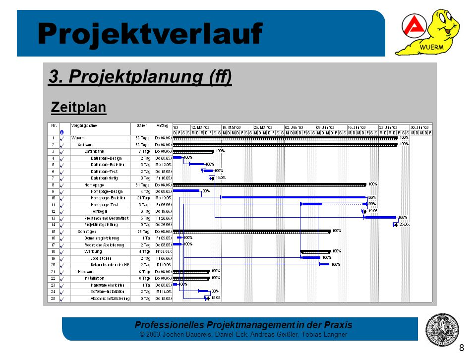 Professionelles Projektmanagement in der Praxis © 2003 Jochen Bauereis, Daniel Eck, Andreas Geißler, Tobias Langner 8 Projektverlauf 3.