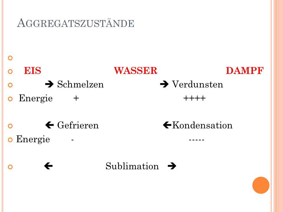 A GGREGATSZUSTÄNDE EIS WASSER DAMPF  Schmelzen  Verdunsten Energie + ++++  Gefrieren  Kondensation Energie - -----  Sublimation 