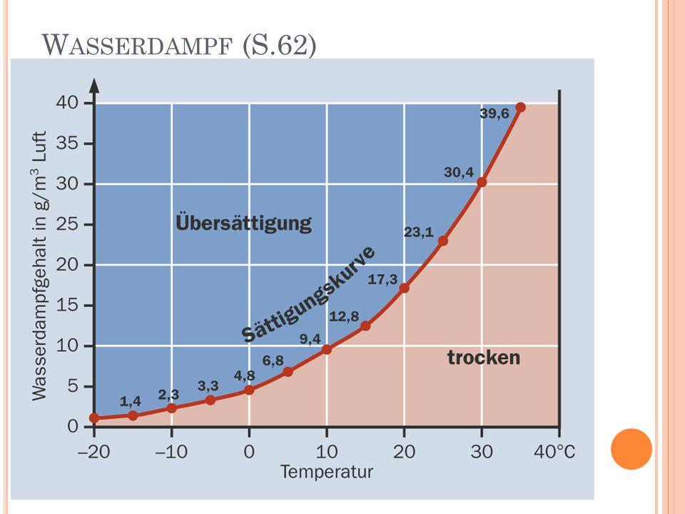 W ASSERDAMPF (S.62)