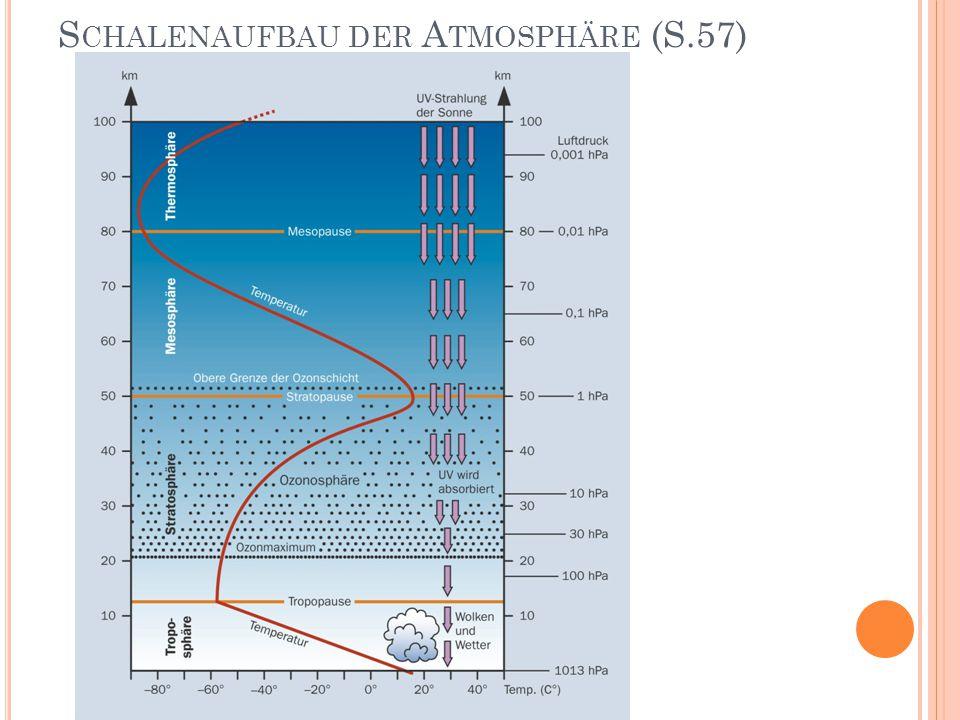Z USAMMENSETZUNG DER A TMOSPHÄRE (S.58) Stickstoff (N2): 78 % Sauerstoff (O2): 21 % Argon: 1 % Spurengase, Aerosole, Wasserdampf