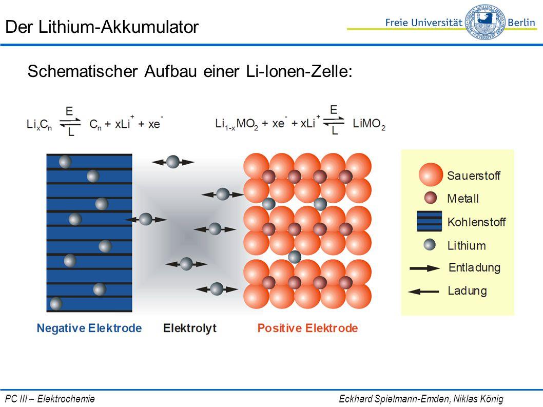 Der Lithium-Akkumulator Schematischer Aufbau einer Li-Ionen-Zelle: PC III – Elektrochemie Eckhard Spielmann-Emden, Niklas König