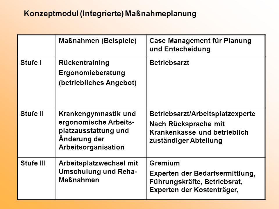 Konzeptmodul (Integrierte) Maßnahmeplanung Maßnahmen (Beispiele)Case Management für Planung und Entscheidung Stufe IRückentraining Ergonomieberatung (