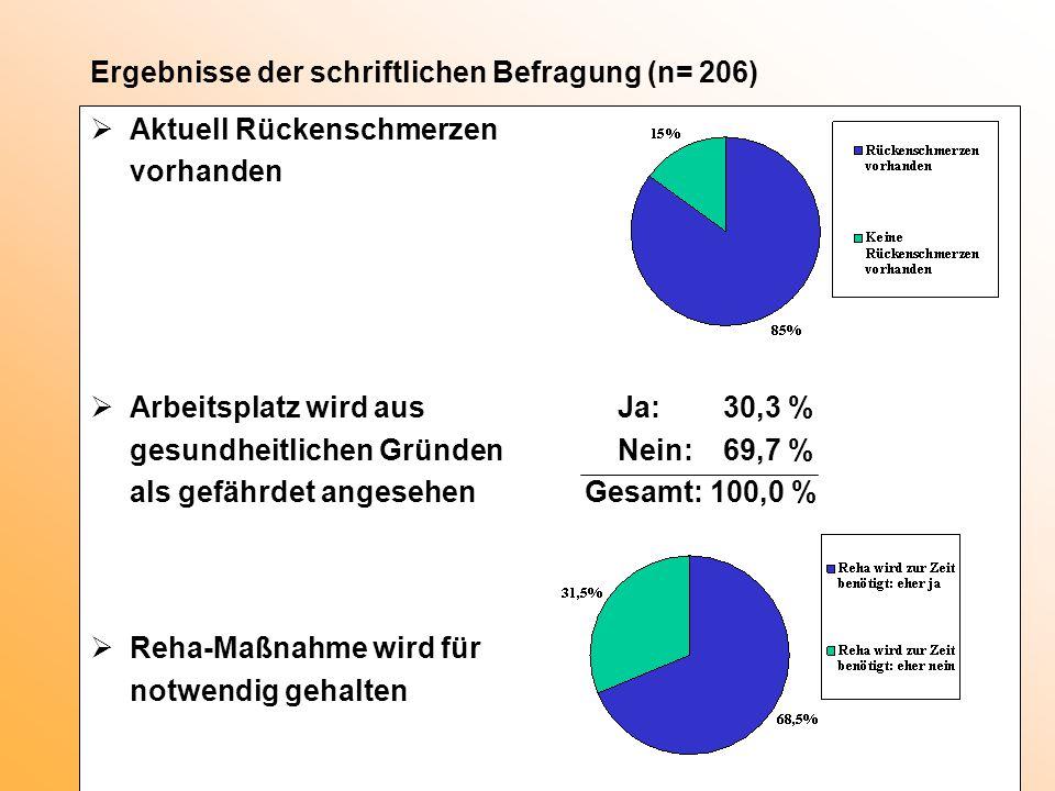 Ergebnisse der schriftlichen Befragung (n= 206)  Aktuell Rückenschmerzen vorhanden  Arbeitsplatz wird aus Ja:30,3 % gesundheitlichen Gründen Nein:69
