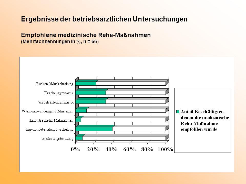 Ergebnisse der betriebsärztlichen Untersuchungen Empfohlene medizinische Reha-Maßnahmen (Mehrfachnennungen in %, n = 66)
