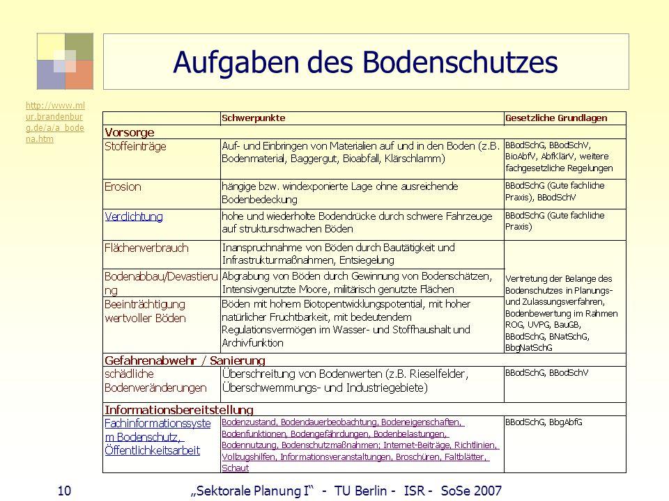 "10""Sektorale Planung I"" - TU Berlin - ISR - SoSe 2007 Aufgaben des Bodenschutzes http://www.ml ur.brandenbur g.de/a/a_bode na.htm"