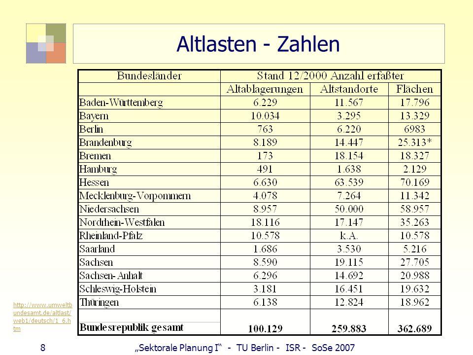 "8""Sektorale Planung I"" - TU Berlin - ISR - SoSe 2007 Altlasten - Zahlen http://www.umweltb undesamt.de/altlast/ web1/deutsch/1_6.h tm"