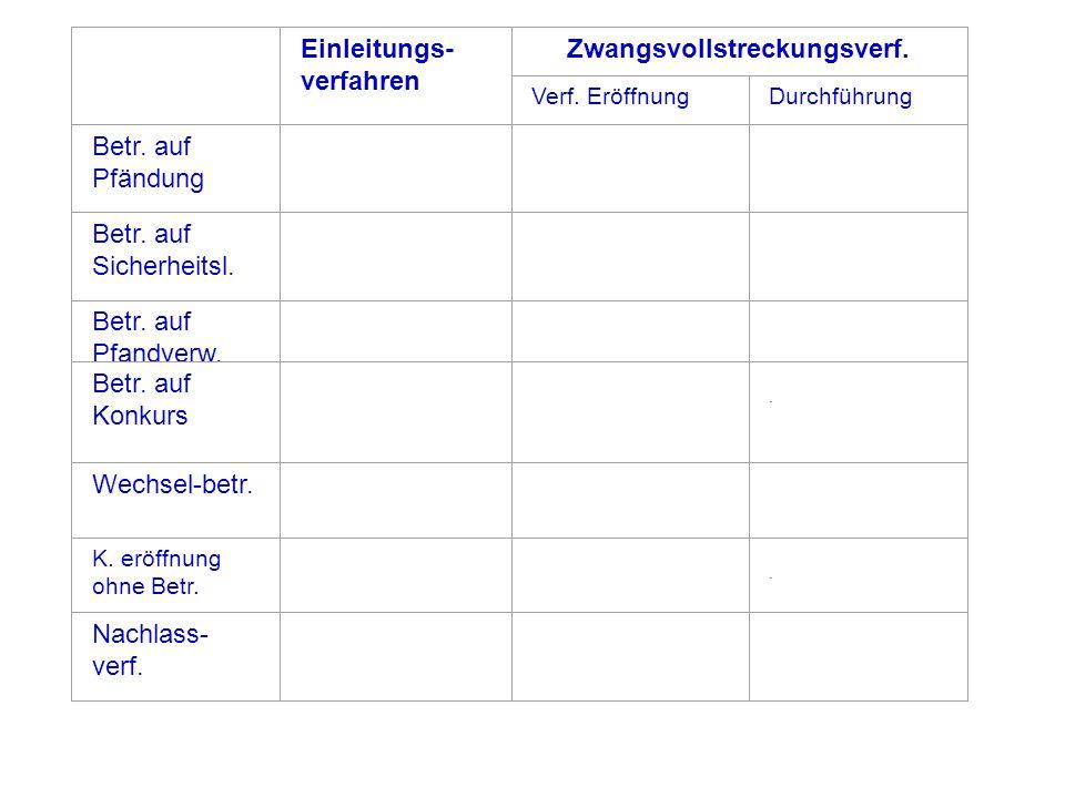 Tabelle: Verfahrensarten des SchKG und ihre unterschiedlichen Verfahrensabschnitte Einleitungs- verfahren Zwangsvollstreckungsverf. Verf. EröffnungDur