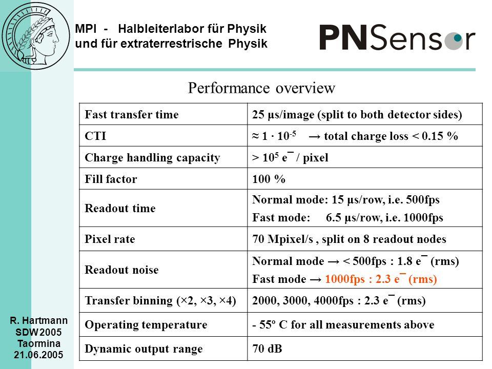 MPI - Halbleiterlabor für Physik und für extraterrestrische Physik R. Hartmann SDW 2005 Taormina 21.06.2005 Performance overview Fast transfer time25