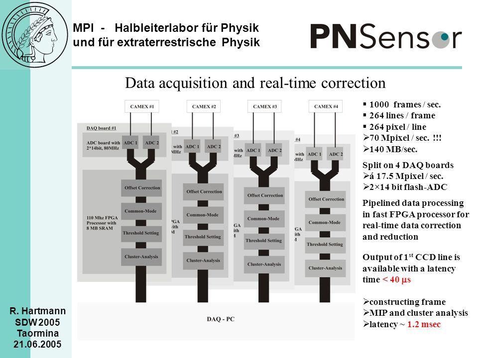 MPI - Halbleiterlabor für Physik und für extraterrestrische Physik R. Hartmann SDW 2005 Taormina 21.06.2005 Data acquisition and real-time correction