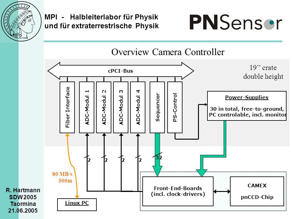 MPI - Halbleiterlabor für Physik und für extraterrestrische Physik R. Hartmann SDW 2005 Taormina 21.06.2005 Overview Camera Controller cPCI-Bus Fiber