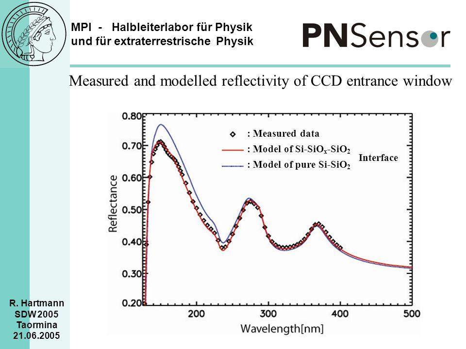 MPI - Halbleiterlabor für Physik und für extraterrestrische Physik R. Hartmann SDW 2005 Taormina 21.06.2005 Measured and modelled reflectivity of CCD