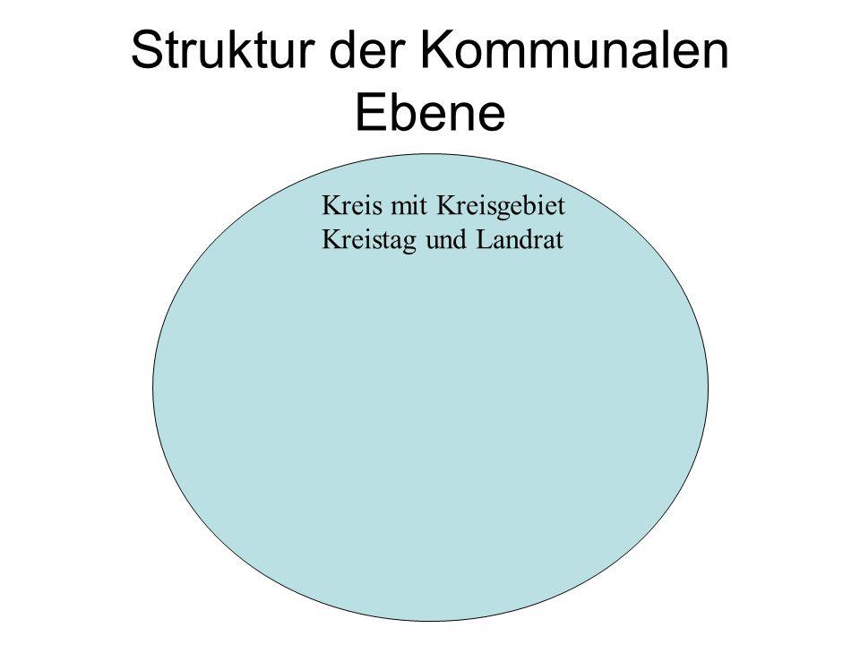 Struktur der Kommunalen Ebene Kreis mit Kreisgebiet Kreistag und Landrat