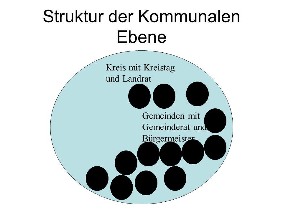 Struktur der Kommunalen Ebene Kreis mit Kreistag und Landrat Gemeinden mit Gemeinderat und Bürgermeister