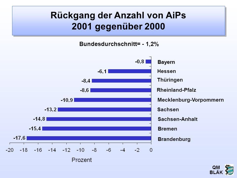 QM BLÄK Rückgang der Anzahl von AiPs 2001 gegenüber 2000 Bremen Prozent Rheinland-Pfalz Mecklenburg-Vorpommern Thüringen Sachsen Sachsen-Anhalt Brande