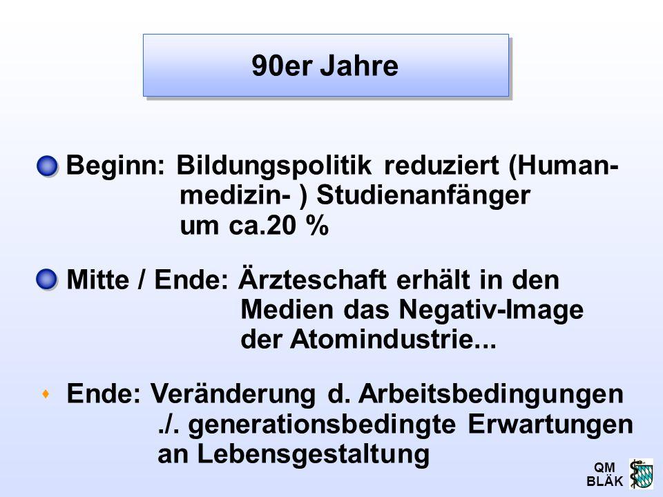QM BLÄK Beginn: Bildungspolitik reduziert (Human- medizin- ) Studienanfänger um ca.20 % Mitte / Ende: Ärzteschaft erhält in den Medien das Negativ-Ima