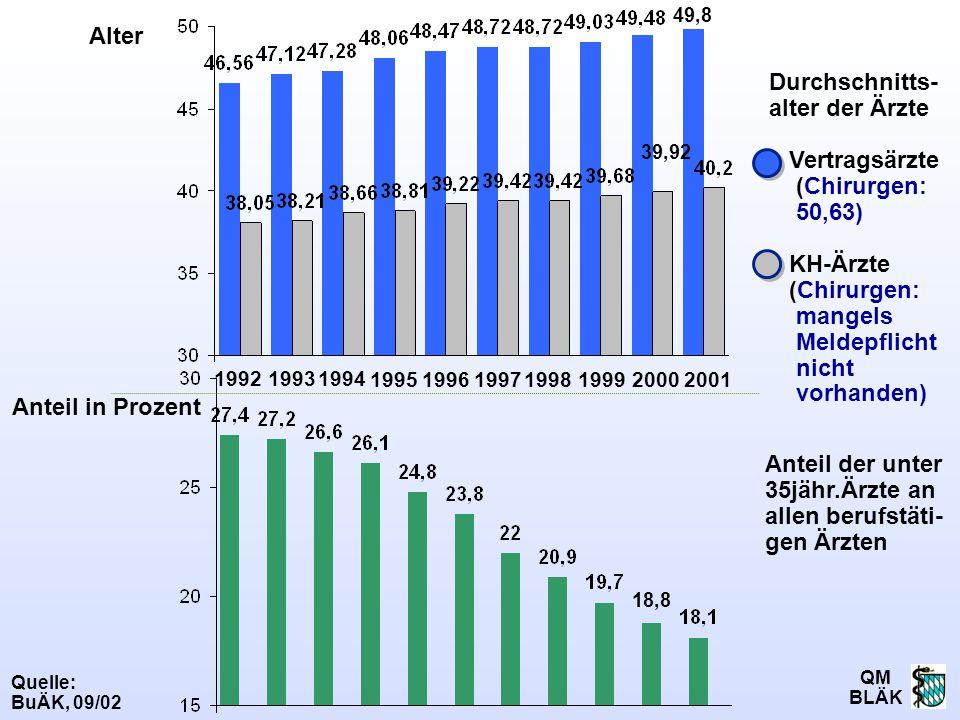 QM BLÄK 1994 Quelle: BuÄK, 09/02 199619992000199519971998 1993 Durchschnitts- alter der Ärzte Vertragsärzte (Chirurgen: 50,63) KH-Ärzte (Chirurgen: ma