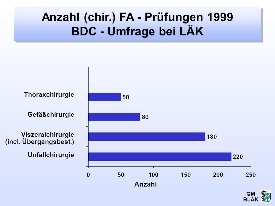QM BLÄK Anzahl (chir.) FA - Prüfungen 1999 BDC - Umfrage bei LÄK Anzahl Thoraxchirurgie Gefäßchirurgie Viszeralchirurgie (incl. Übergangsbest.) Unfall