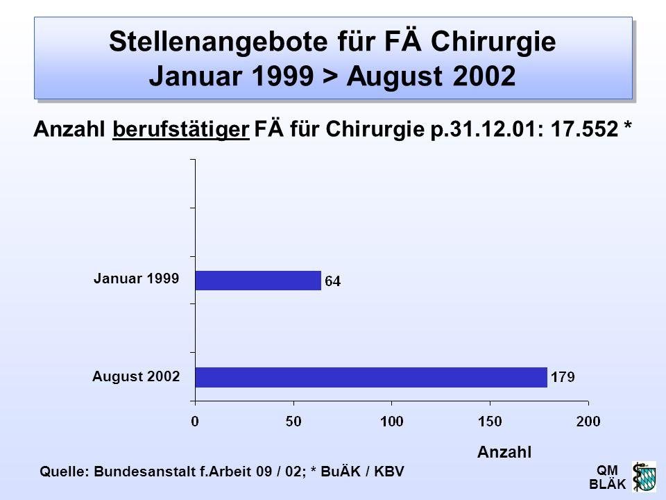 QM BLÄK Stellenangebote für FÄ Chirurgie Januar 1999 > August 2002 Anzahl Januar 1999 August 2002 Quelle: Bundesanstalt f.Arbeit 09 / 02; * BuÄK / KBV