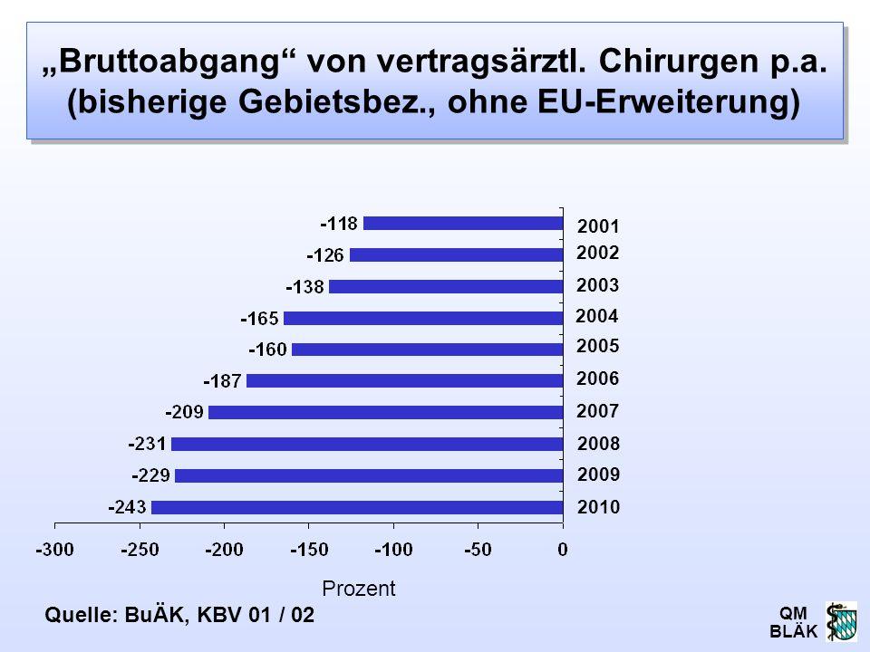 """QM BLÄK """"Bruttoabgang"""" von vertragsärztl. Chirurgen p.a. (bisherige Gebietsbez., ohne EU-Erweiterung) 2007 Prozent 2002 2004 2001 2005 2006 2008 2003"""