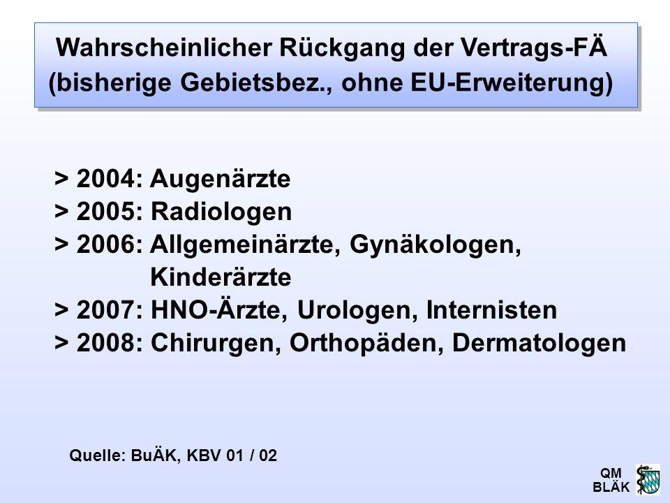 QM BLÄK > 2004: Augenärzte > 2005: Radiologen > 2006: Allgemeinärzte, Gynäkologen, Kinderärzte > 2007: HNO-Ärzte, Urologen, Internisten > 2008: Chirur