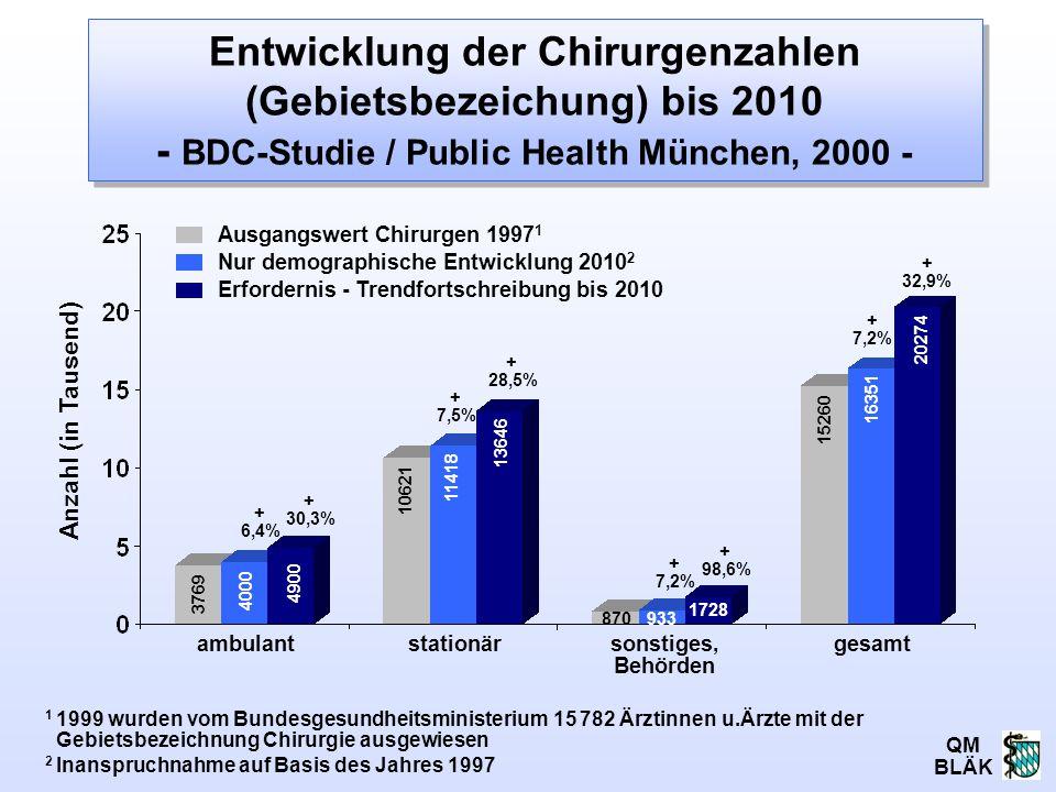 QM BLÄK Ausgangswert Chirurgen 1997 1 Nur demographische Entwicklung 2010 2 Erfordernis - Trendfortschreibung bis 2010 Entwicklung der Chirurgenzahlen