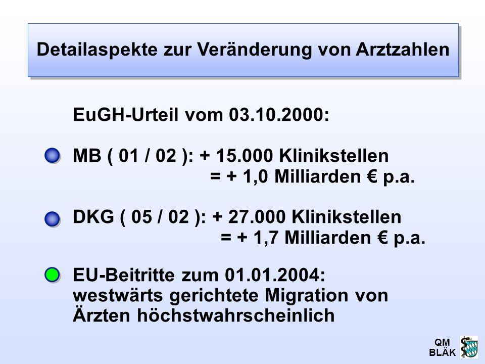QM BLÄK EuGH-Urteil vom 03.10.2000: MB ( 01 / 02 ): + 15.000 Klinikstellen = + 1,0 Milliarden € p.a. DKG ( 05 / 02 ): + 27.000 Klinikstellen = + 1,7 M