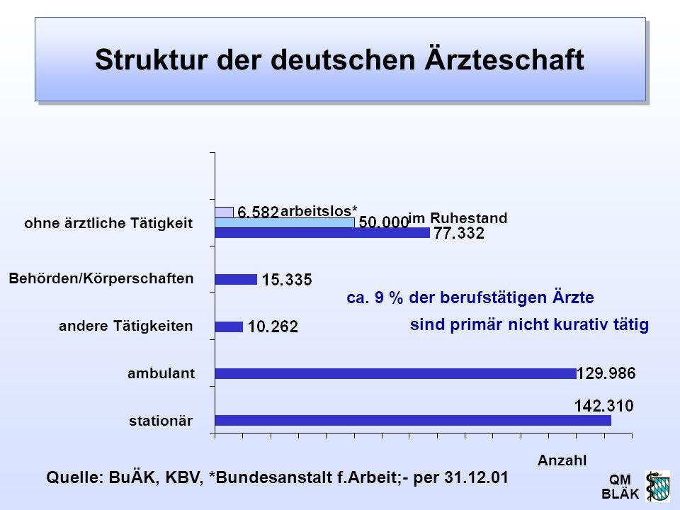 QM BLÄK Struktur der deutschen Ärzteschaft ohne ärztliche Tätigkeit Anzahl Behörden/Körperschaften andere Tätigkeiten ambulant stationär Quelle: BuÄK,