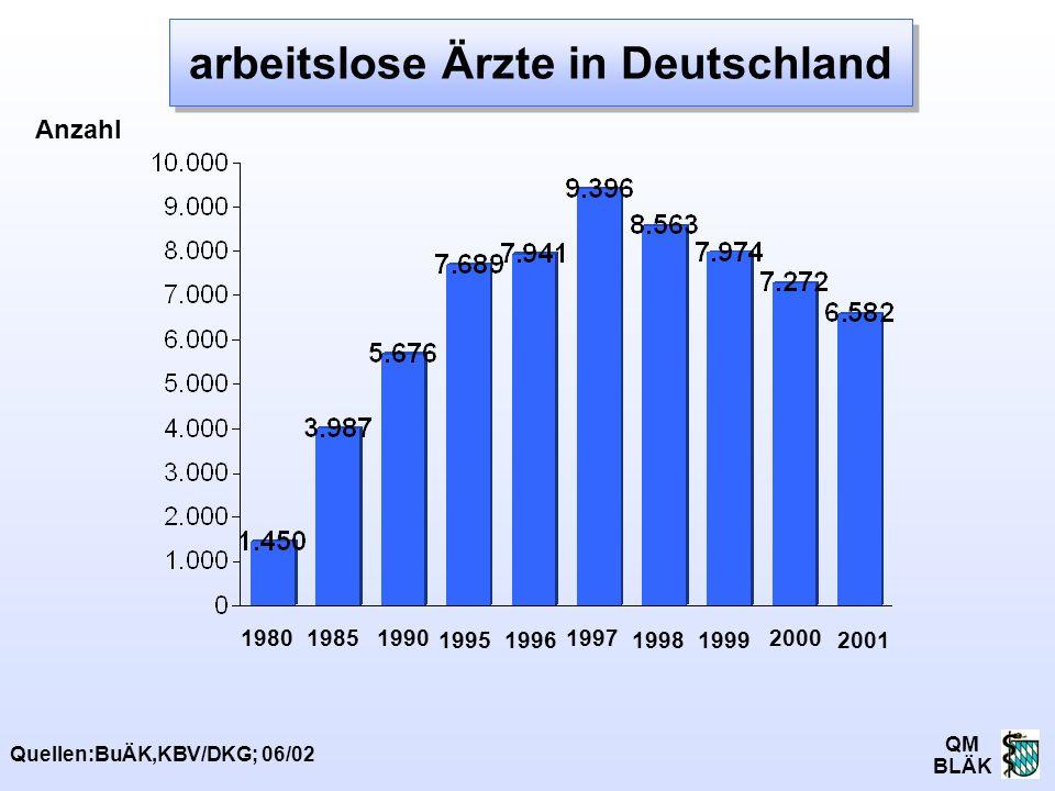 QM BLÄK 1985 Quellen:BuÄK,KBV/DKG; 06/02 19961999 2000 1995 1997 1998 1980 Anzahl 2001 1990 arbeitslose Ärzte in Deutschland