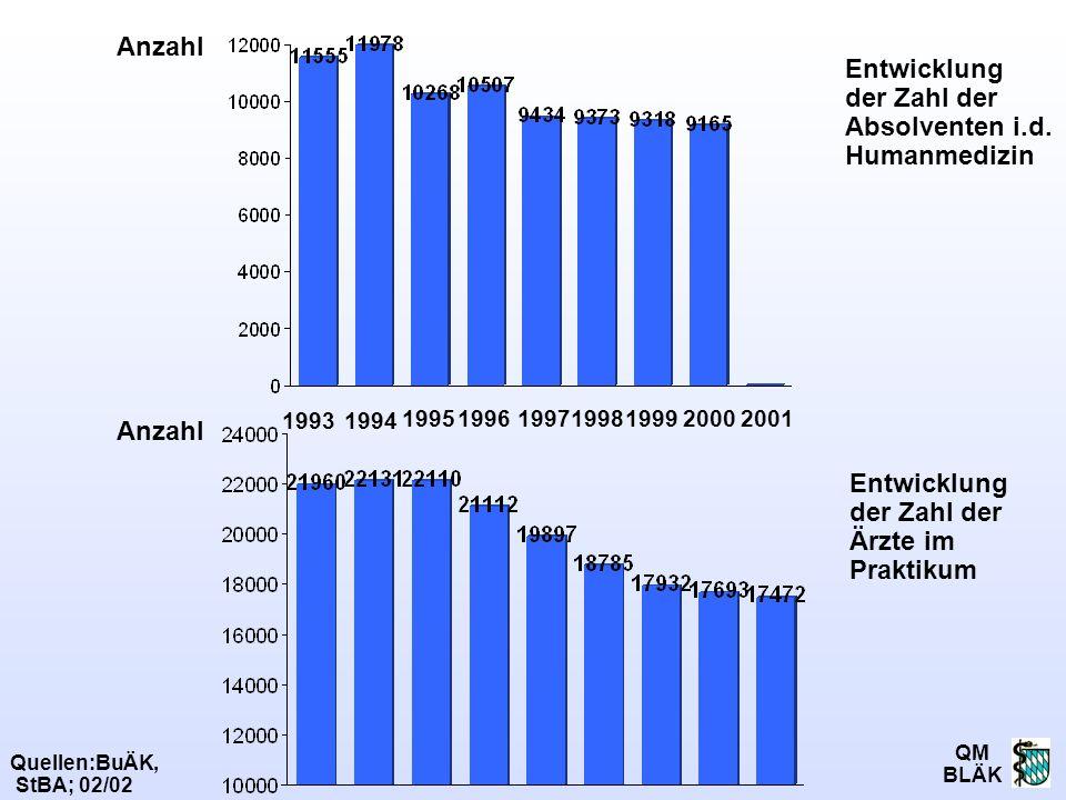 QM BLÄK 1994 Quellen:BuÄK, StBA; 02/02 199619992000199519971998 1993 Entwicklung der Zahl der Absolventen i.d. Humanmedizin Entwicklung der Zahl der Ä