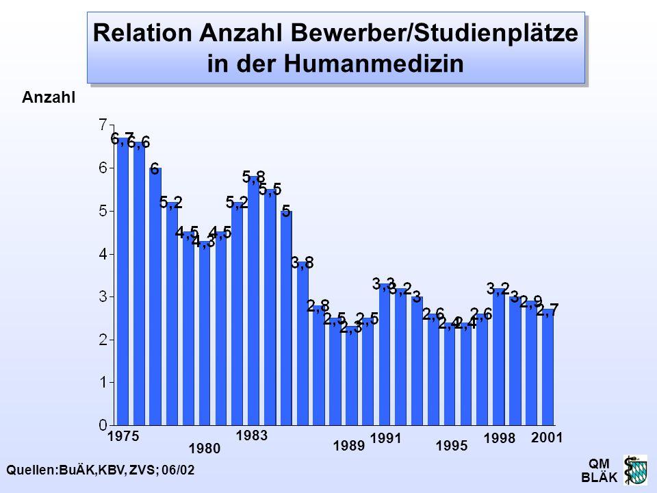 QM BLÄK 1989 Quellen:BuÄK,KBV, ZVS; 06/02 1980 1991 1995 1998 1975 Anzahl 2001 1983 Relation Anzahl Bewerber/Studienplätze in der Humanmedizin