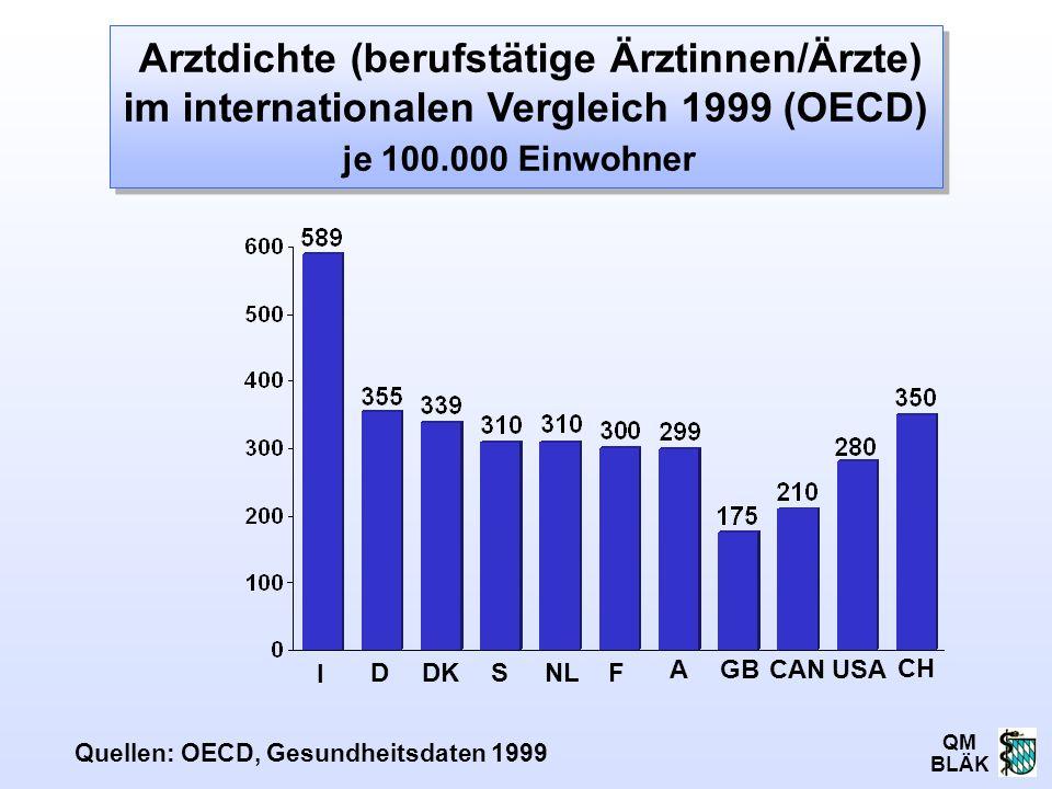 QM BLÄK Arztdichte (berufstätige Ärztinnen/Ärzte) im internationalen Vergleich 1999 (OECD) je 100.000 Einwohner I Quellen: OECD, Gesundheitsdaten 1999