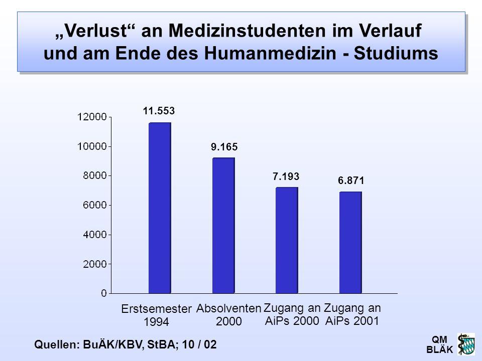"""QM BLÄK """"Verlust"""" an Medizinstudenten im Verlauf und am Ende des Humanmedizin - Studiums 11.553 9.165 7.193 Erstsemester 1994 Quellen: BuÄK/KBV, StBA;"""
