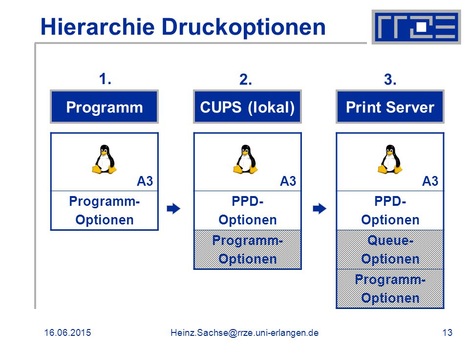 16.06.2015Heinz.Sachse@rrze.uni-erlangen.de13 Hierarchie Druckoptionen A3 Programm- Optionen A3 PPD- Optionen Programm- Optionen A3 PPD- Optionen Queu