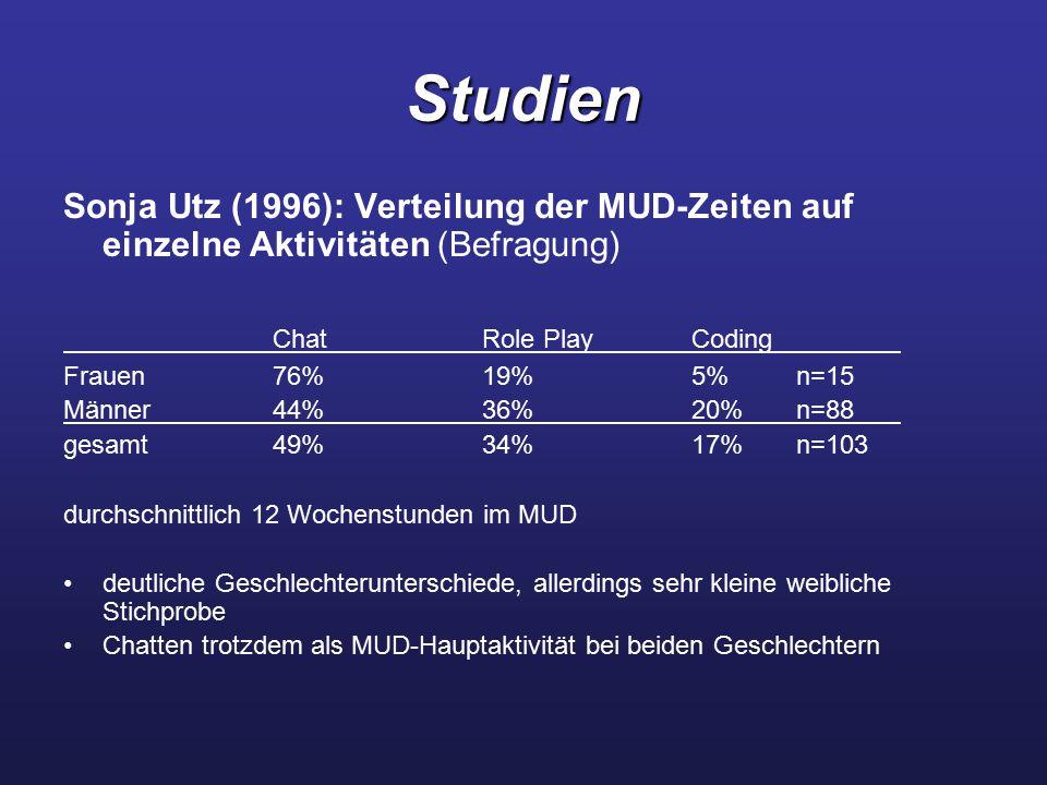 Studien Sonja Utz (1996): Verteilung der MUD-Zeiten auf einzelne Aktivitäten (Befragung) ChatRole PlayCoding Frauen76%19%5%n=15 Männer44%36%20%n=88 gesamt49%34%17%n=103 durchschnittlich 12 Wochenstunden im MUD deutliche Geschlechterunterschiede, allerdings sehr kleine weibliche Stichprobe Chatten trotzdem als MUD-Hauptaktivität bei beiden Geschlechtern