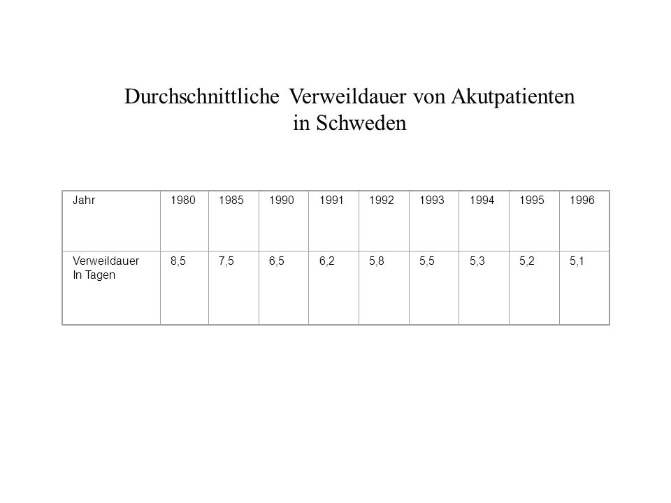 Jahr198019851990199119921993199419951996 Verweildauer In Tagen 8,57,56,56,25,85,55,35,25,1 Durchschnittliche Verweildauer von Akutpatienten in Schweden