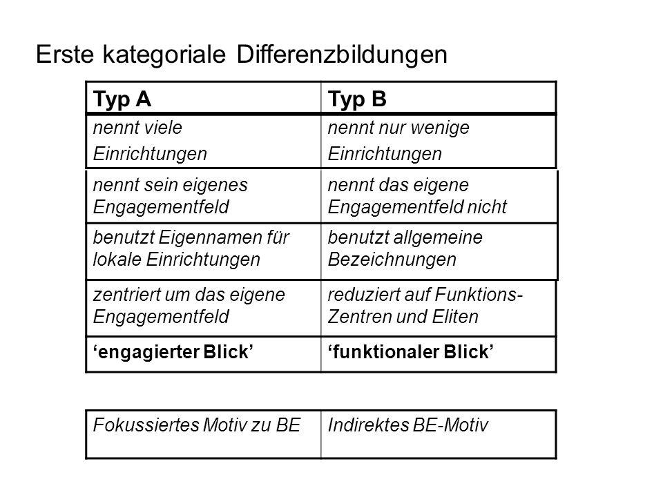 Erste kategoriale Differenzbildungen 'engagierter Blick''funktionaler Blick' Fokussiertes Motiv zu BEIndirektes BE-Motiv nennt viele Einrichtungen nen