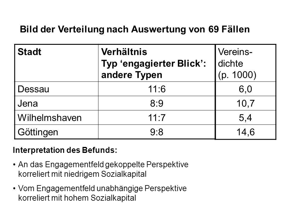 StadtVerhältnis Typ 'engagierter Blick': andere Typen Dessau11:6 Jena8:9 Wilhelmshaven11:7 Göttingen9:8 Bild der Verteilung nach Auswertung von 69 Fäl
