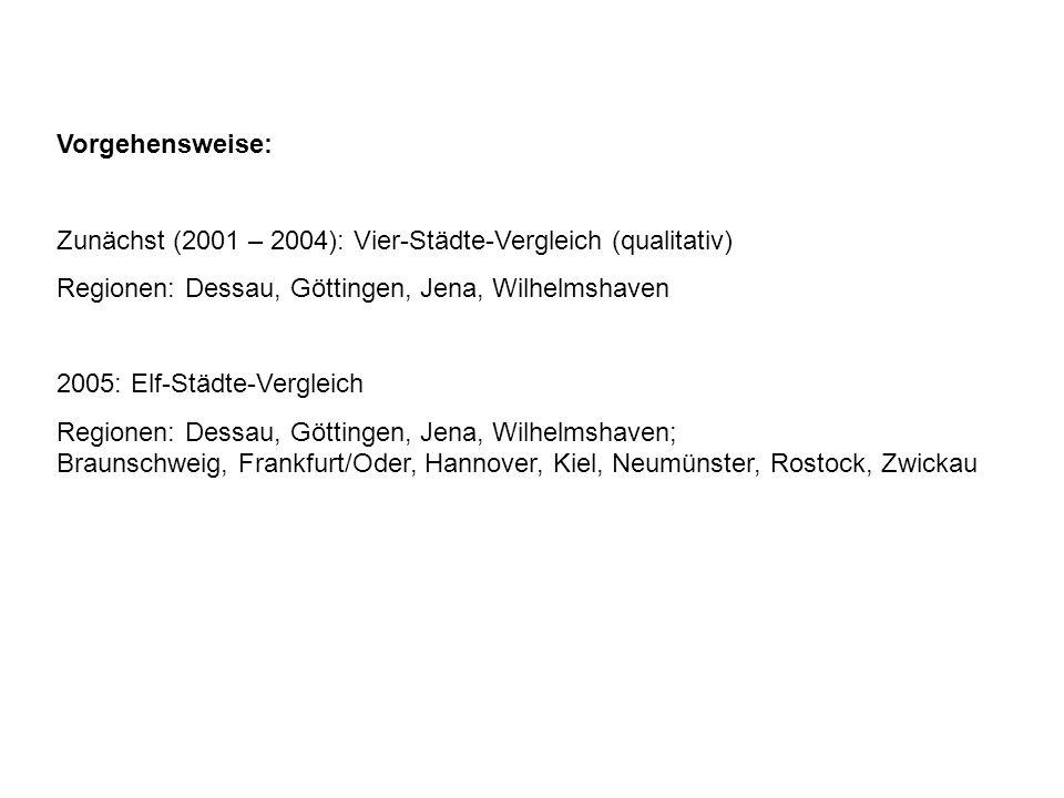 Vorgehensweise: Zunächst (2001 – 2004): Vier-Städte-Vergleich (qualitativ) Regionen: Dessau, Göttingen, Jena, Wilhelmshaven 2005: Elf-Städte-Vergleich