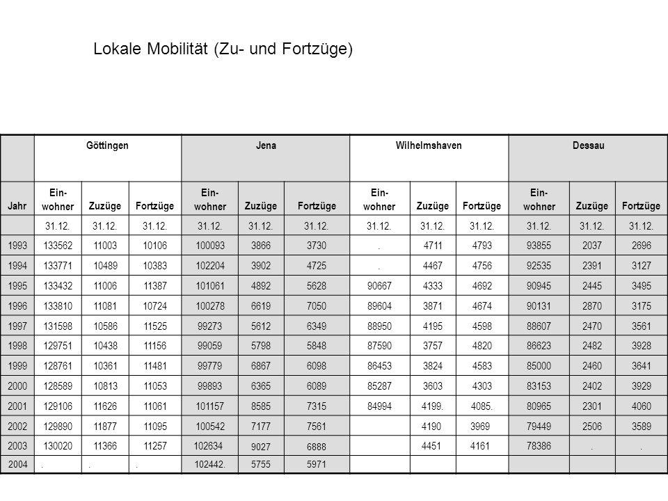 GöttingenJena WilhelmshavenDessau Jahr Ein- wohnerZuzügeFortzüge Ein- wohnerZuzügeFortzüge Ein- wohnerZuzügeFortzüge Ein- wohnerZuzügeFortzüge 31.12.