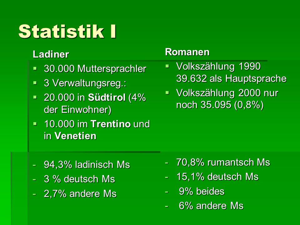 Statistik I Ladiner  30.000 Muttersprachler  3 Verwaltungsreg.:  20.000 in Südtirol (4% der Einwohner)  10.000 im Trentino und in Venetien -94,3%