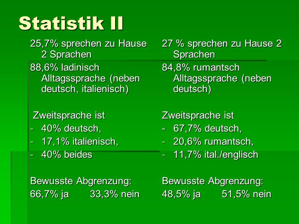 Statistik II 25,7% sprechen zu Hause 2 Sprachen 88,6% ladinisch Alltagssprache (neben deutsch, italienisch) Zweitsprache ist Zweitsprache ist -40% deu