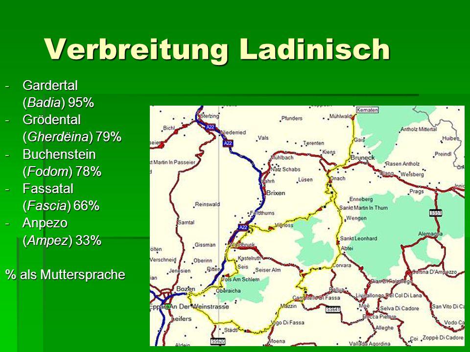 Verbreitung Ladinisch -Gardertal (Badia) 95% -Grödental (Gherdëina) 79% -Buchenstein (Fodom) 78% -Fassatal (Fascia) 66% -Anpezo (Ampez) 33% % als Mutt