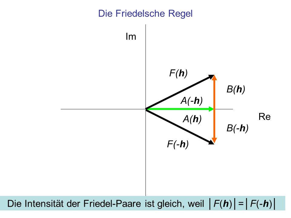 Die Friedelsche Regel Im Re B(h) A(h) F(h) A(-h) B(-h) F(-h) Die Intensität der Friedel-Paare ist gleich, weil │F(h)│=│F(-h)│