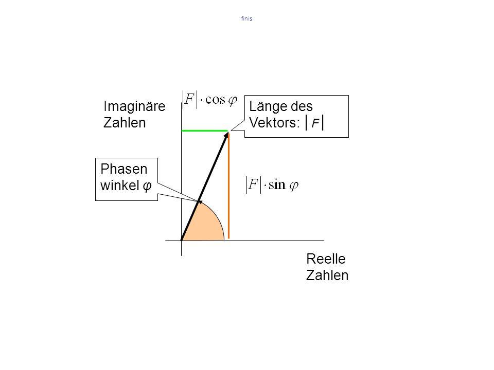 finis Imaginäre Zahlen Reelle Zahlen Länge des Vektors: │ F │ Phasen winkel φ