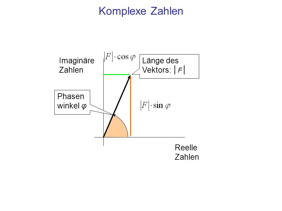 Komplexe Zahlen Imaginäre Zahlen Reelle Zahlen Länge des Vektors: │ F │ Phasen winkel φ