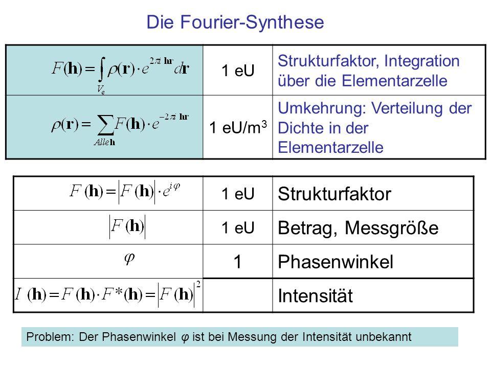 """Das Phasenproblem Die Fourier Synthese zeigt die Dichte- Verteilung in der Elementarzelle Voraussetzung ist die Kenntnis des Strukturfaktors, eines Vektors, für """"alle Reflexe Messbar ist aber nur der Betrag Die Abschätzung oder Bestimmung der Phase ist Thema der """"Methoden zur Phasenbestimmung"""